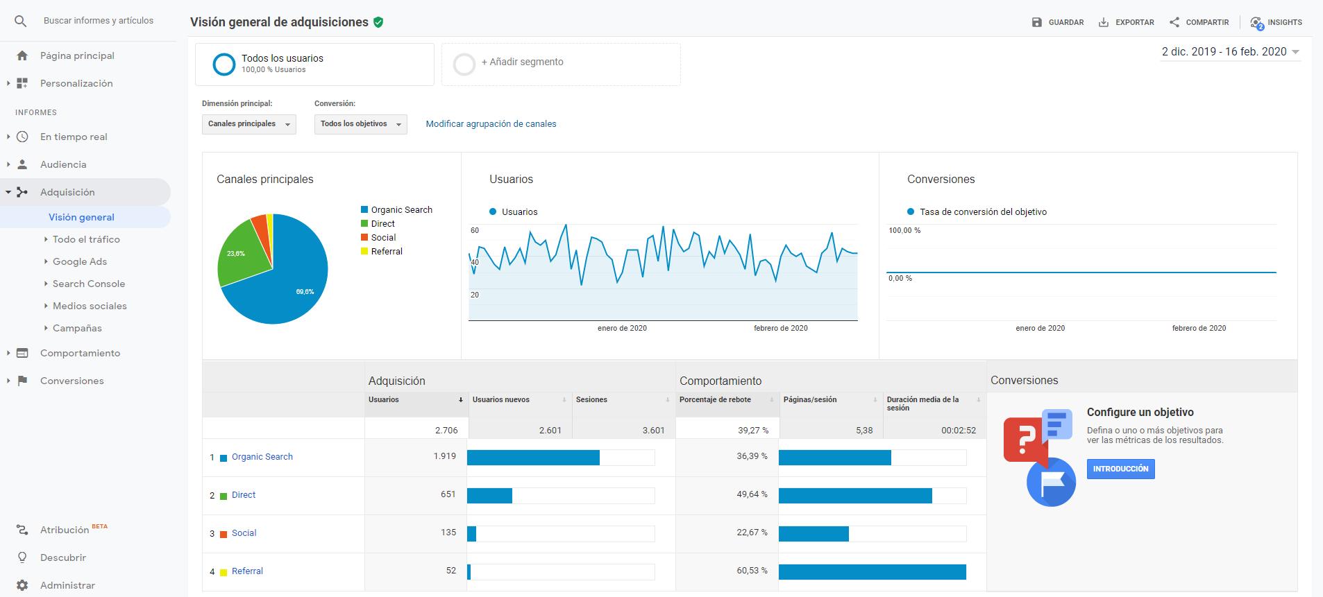Adquisición - Google Analytics