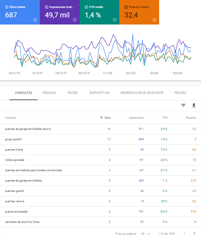 Rendimiento Google Search Console