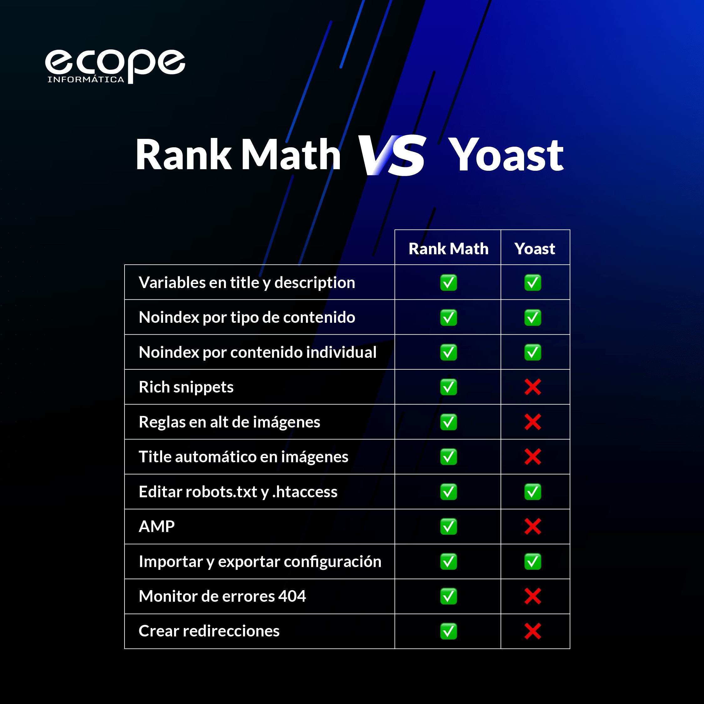 rank math yoast seo